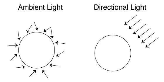 PointSpot AmbientDirectional  sc 1 st  openFrameworks & ofLight | openFrameworks azcodes.com