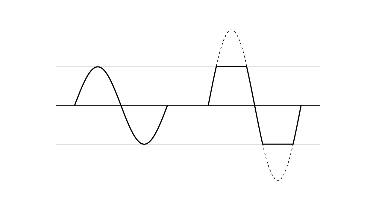 Ofbook Sound Sine Wave Square And Modified Diagram Clipping